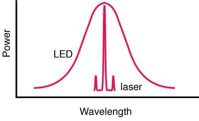 led-laser