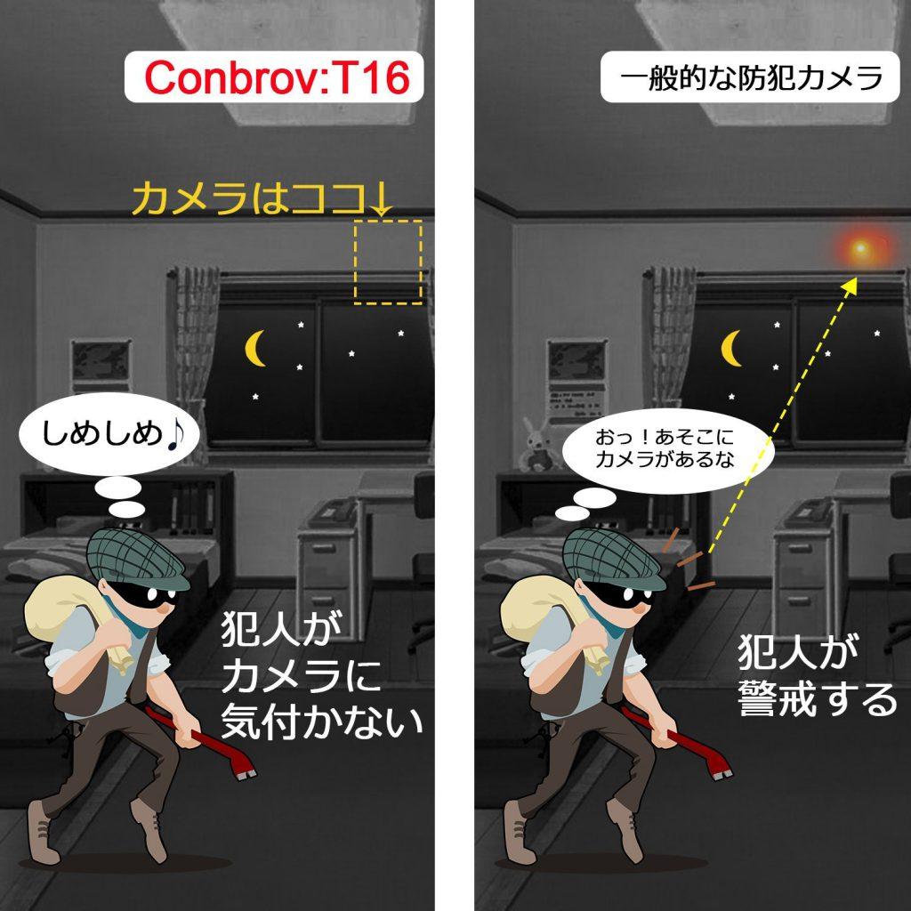 Conbrovの超小型隠しカメラ・ナイトビジョンのように赤外線照射で暗闇でも撮影できるカメラConbrovの超小型隠しカメラ・ナイトビジョンのように赤外線照射で暗闇でも撮影できるカメラ